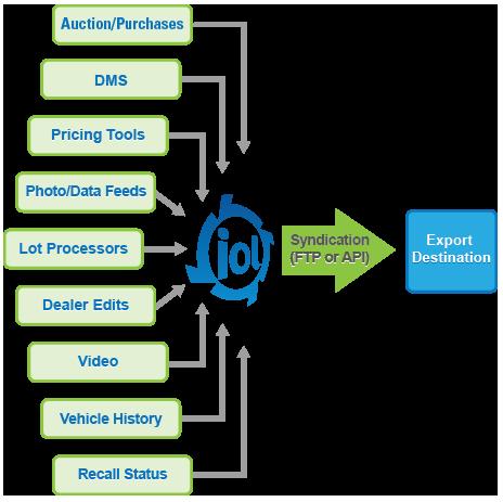 HomeNet Automotive | Online vehicle marketing solutions ...