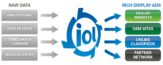 IOL Inventory Distribution