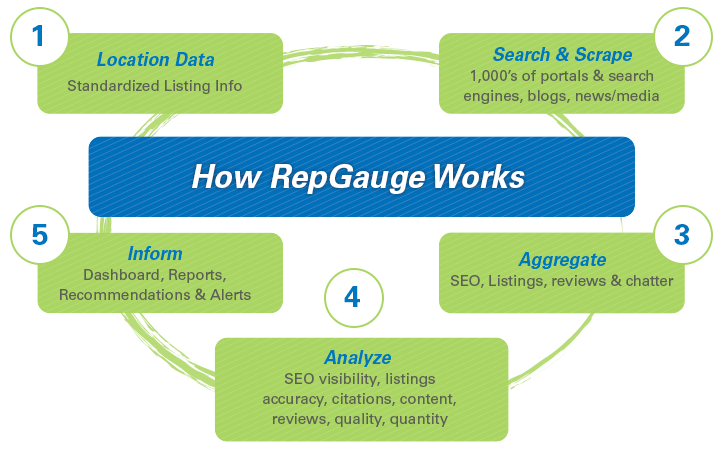 How RepGauge Works